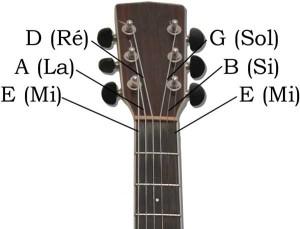 guitare acoustique accorder