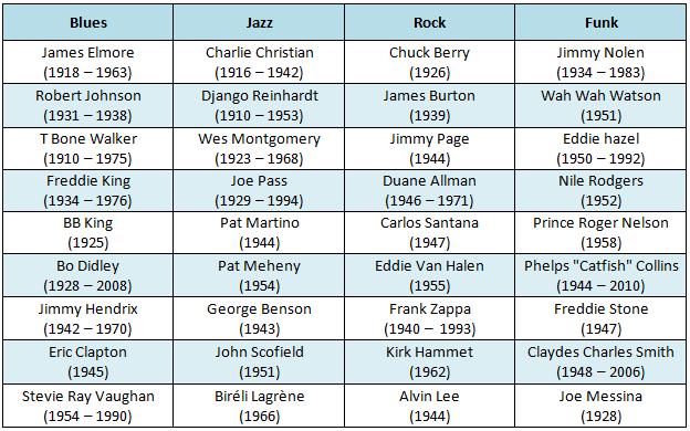 Des artistes majeurs classés par style